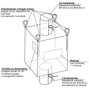 worek big bag - schemat budowy
