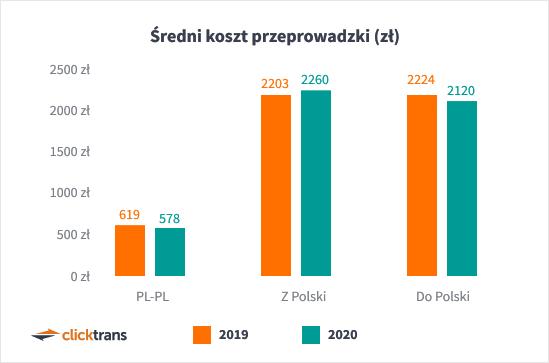 ceny przeprowadzek polska i zagranica