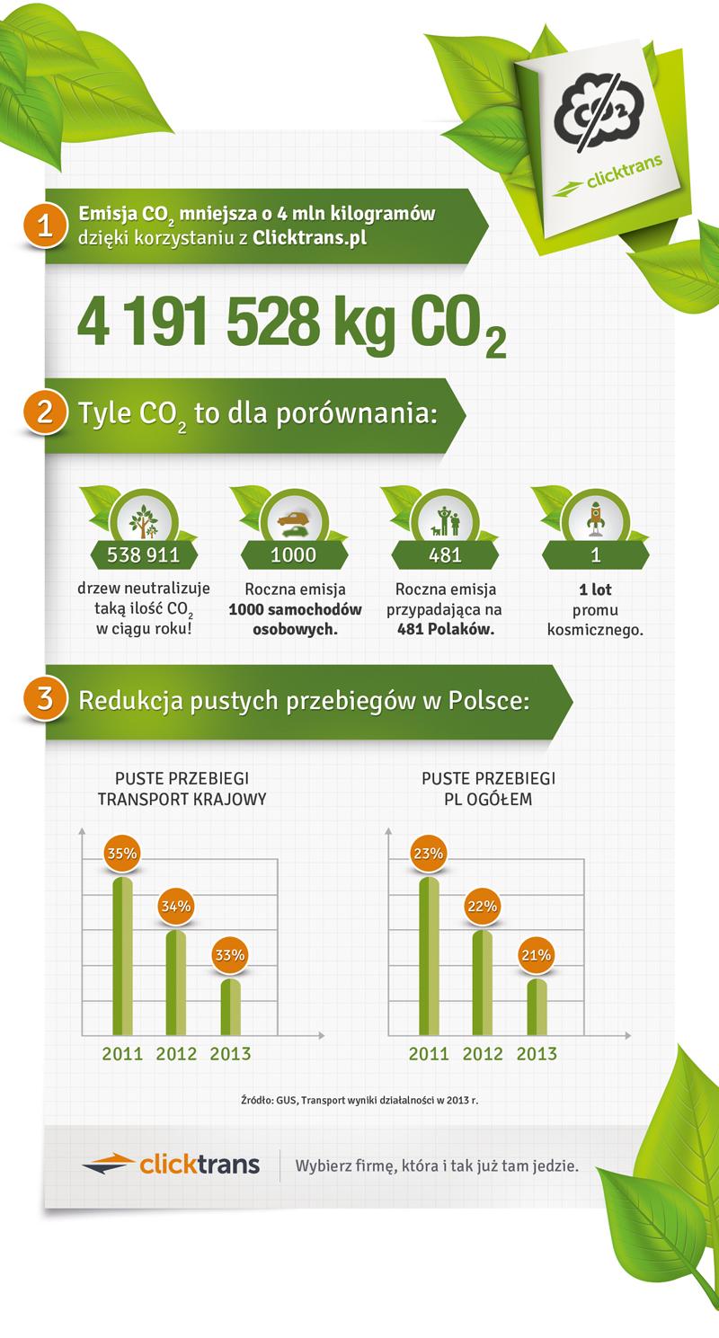eko infografika