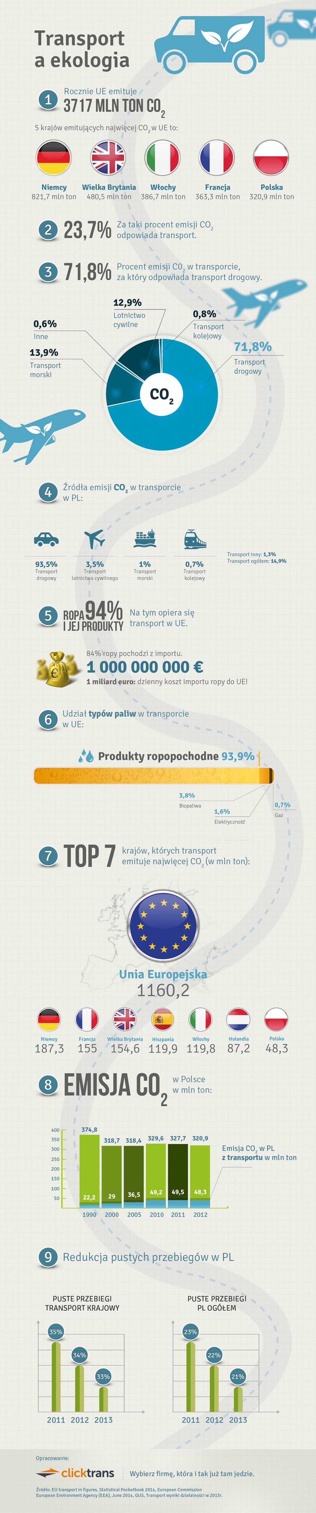 Ekologia_transport_infografika-1