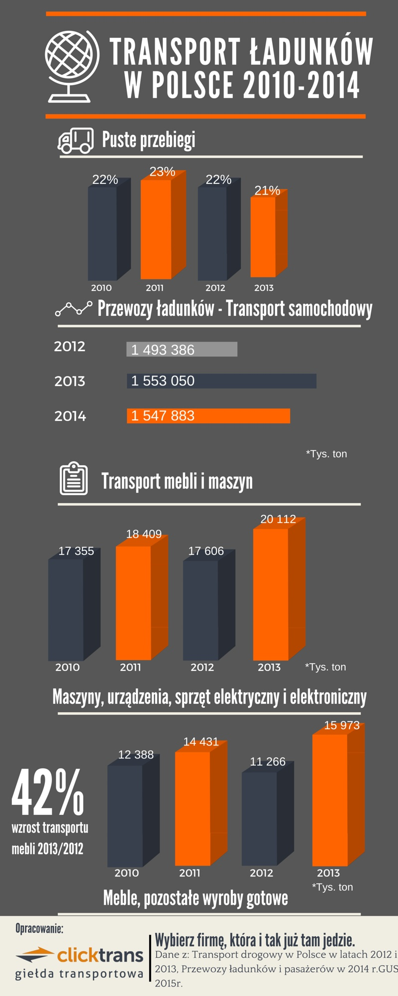 Infografika Clicktrans1