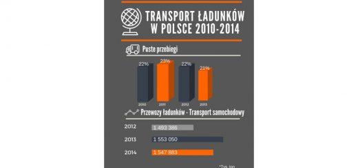 Transport ładunków w Polsce