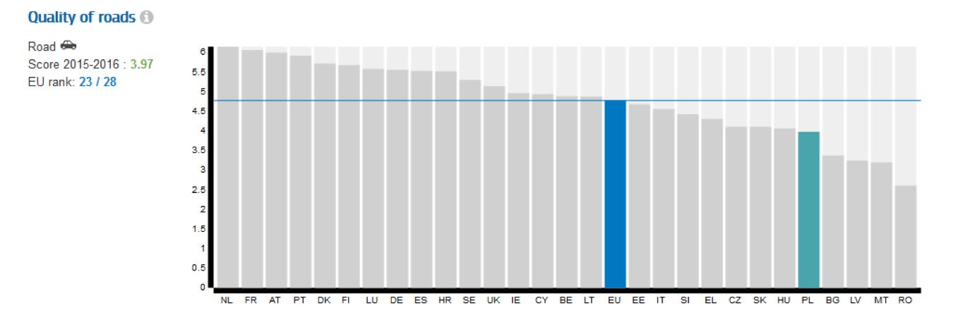 jakość dróg w europie